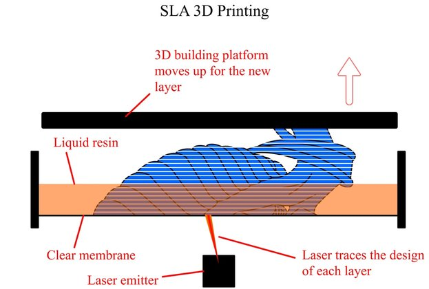 SLA 3D printing diagram